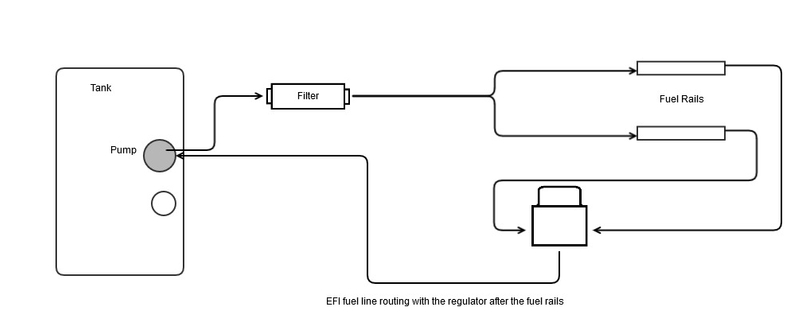 efi fuel line routing : fuel line diagram - findchart.co