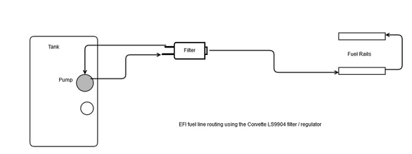EFI Fuel Line Routing Using Corvette LS9904 Filter / Regulator