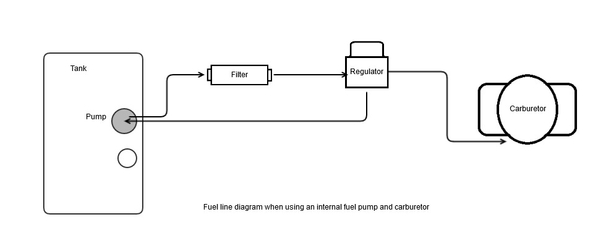 Fuel Line Routing for EFI pump when using a Carb