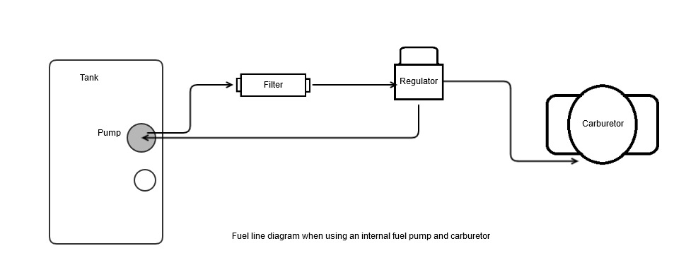 carbrouting feeding a carbureted engine with an efi fuel pump