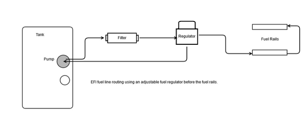 EFI Fuel Line Routing Using an Adjustable Regulator Before the Fuel Rails
