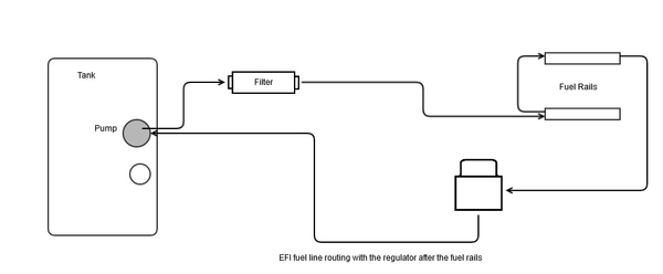 EFI Fuel Line Routing Using an Adjustable Regulator After the Fuel Rails