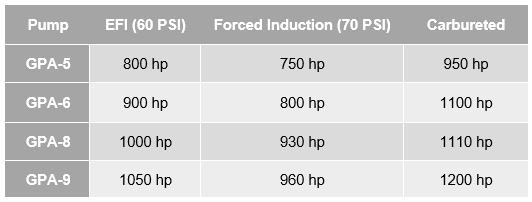 Fuel Pump HP Table